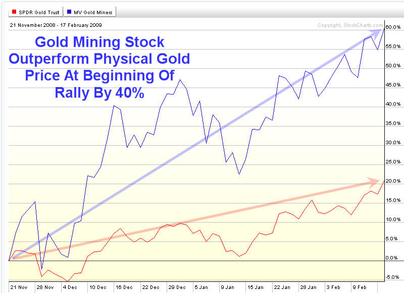 Gold Stock Rally