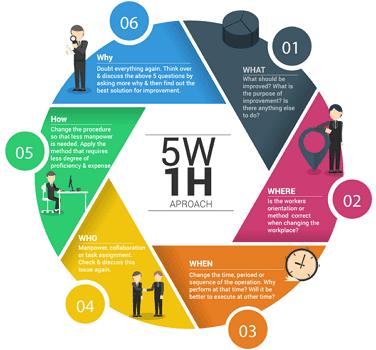 Berita Singkat Yang Mengandung Unsur 5w 1h - Berbagai Unsur