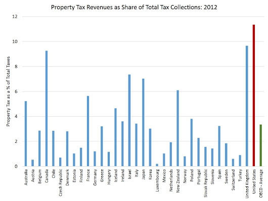 An International Comparison of Real Estate Property Taxes | Eye On Housing