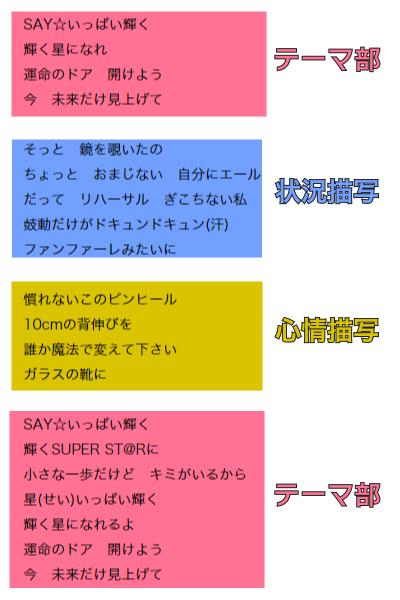 Readyとstar アニメアイドルマスターとアニメシンデレラガールズ
