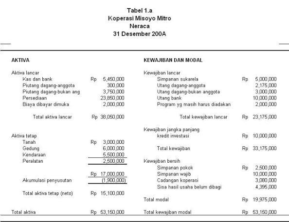 Pintarberekspresi Laporan Keuangan Koperasi