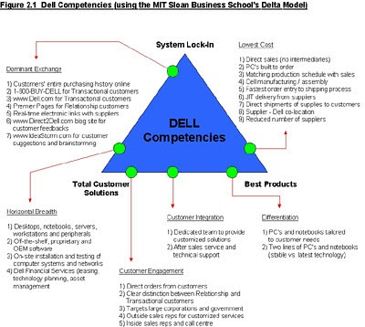 dells business model revenue model information technology essay 2010-12-28  the financial part of a business plan includes  business plan: your financial plan by  they also help you to make sure your business model is.