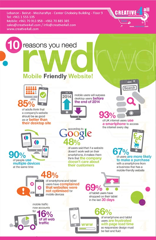 10 Reasons You Need a Mobile Friendly Website! | Creative 4 All blog, web development, web design, web hosting, mobile apps Lebanon