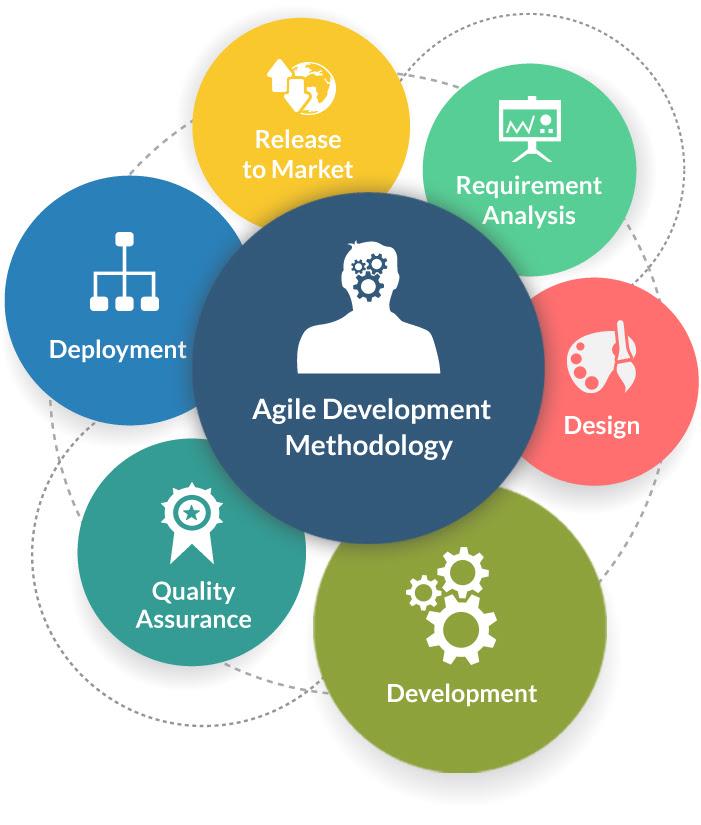 agile_software_development_methodology