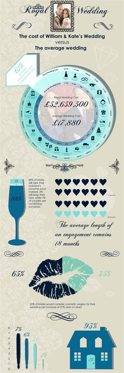 The Cost Of William & Kate's Wedding [Infographics]   Bit