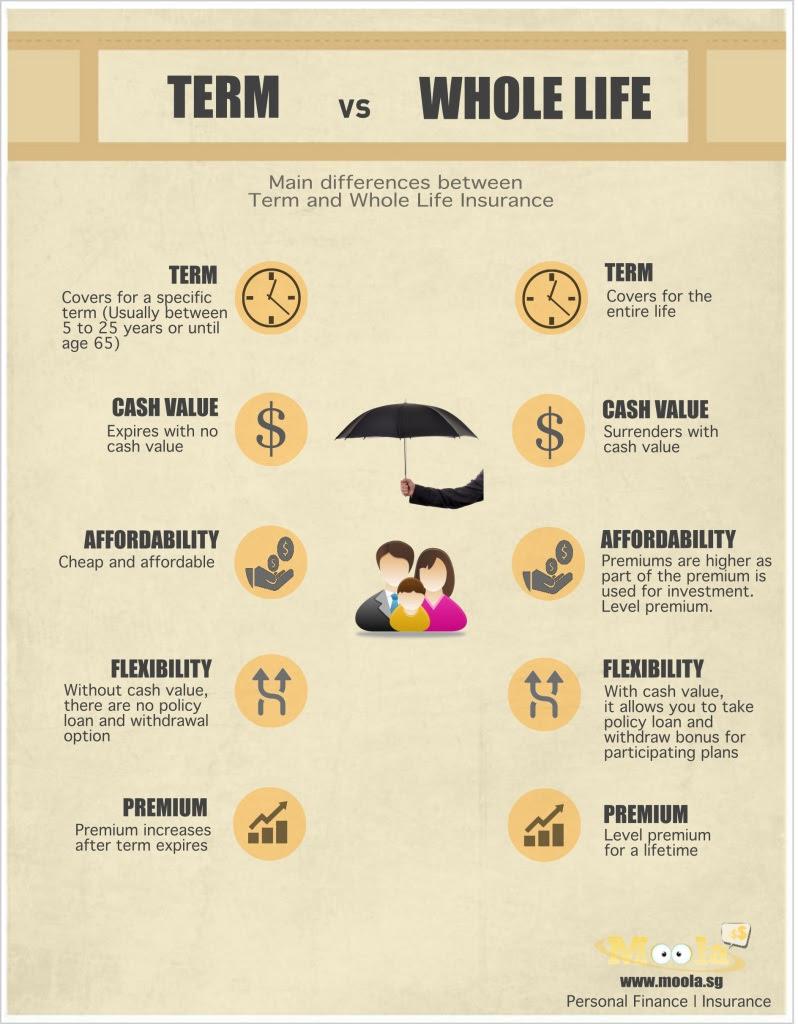 Should i buy term or life insurance?   MoneyDigest.sg