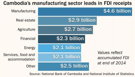 FDI Cambodia