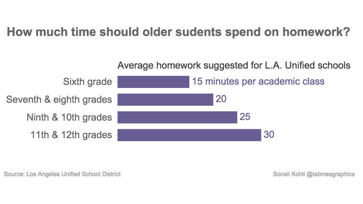 How much time should older kids spend on homework?