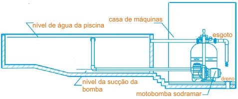 Solarmix como escolher um filtro e uma bomba para piscina for Esquema hidraulico piscina