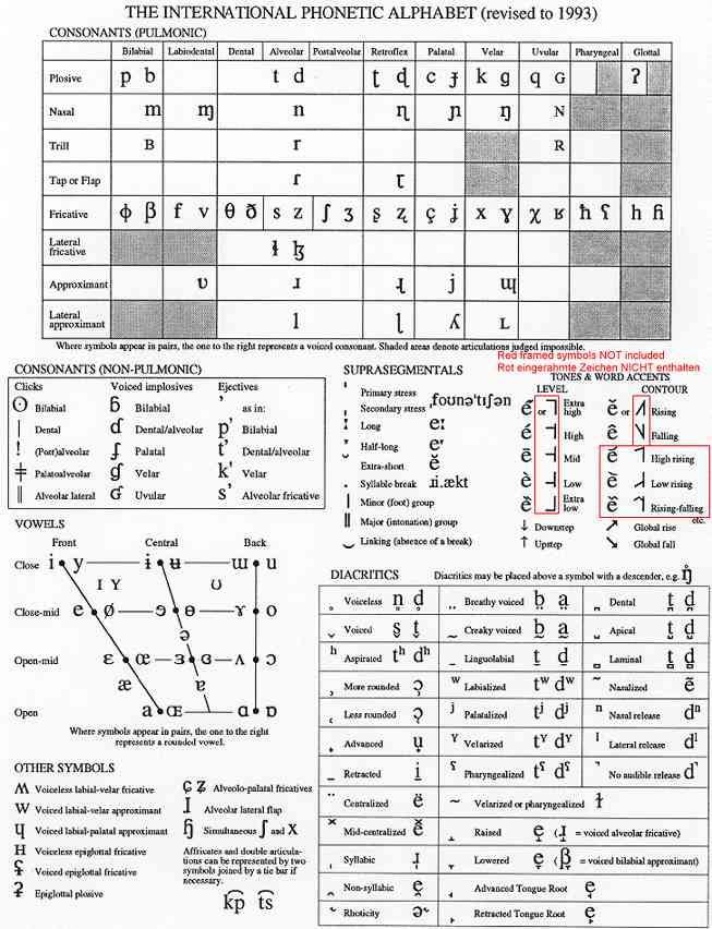 Animal Design Tattoo: phonetic alphabet chart