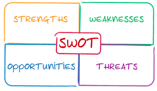 Marketing 101: Creating a SWOT Analysis for Your Blog or Business with Example - Branding Beard