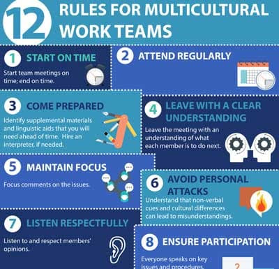 5 Skills For Managing Conflict in Multicultural Teams - 24 Hour Translation Services