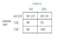 Talmud juego de la división de la teoría de la bancarrota problema 100 200