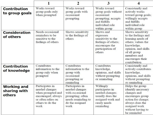 How To Use A Rubric Without Stifling Creativity
