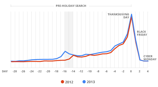 Holiday Is (Almost) Here: 5 Shopping Trends Marketers Should Watch – Think with Google