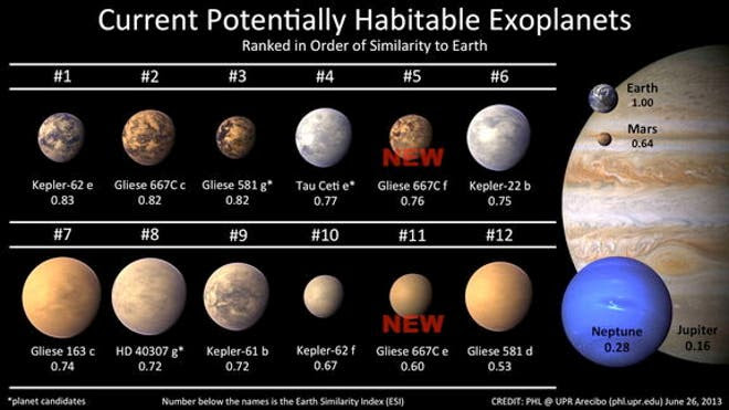 current-potentially-habitable-exoplanets