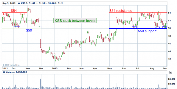 1-year chart of KSS (Kohl's Corporation)