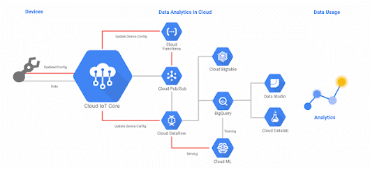 Bright Wolf Supports Google Cloud IoT Core Public Beta