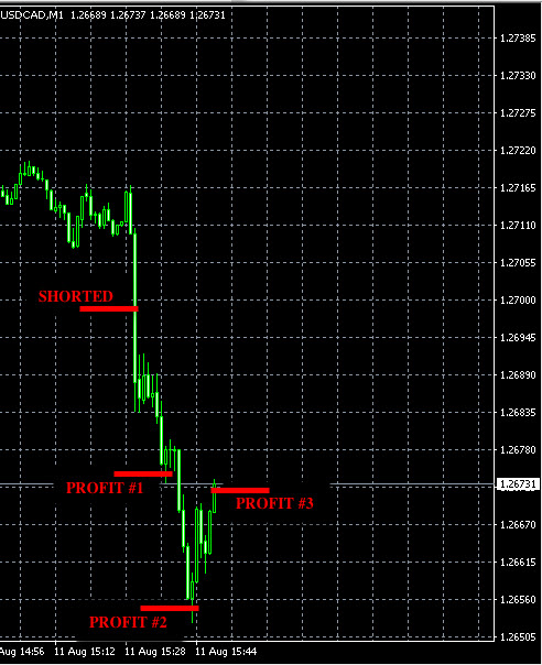 Take your profits while you can » Forex Signals, Trade Copier, Forex Trading Strategies