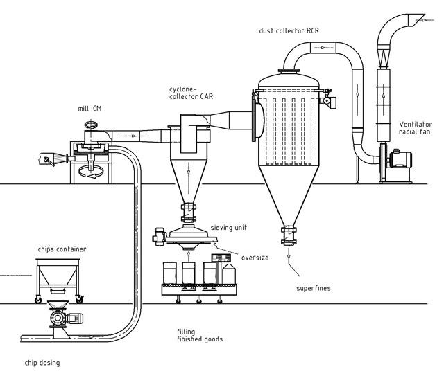 Toz Boya Endüstrisinde Ultrasonik Yüksek Frekans Ile Eleme