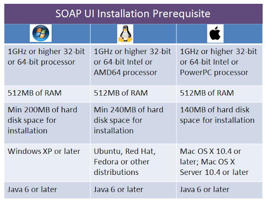 Step By Step Guide To Installation of SOAPUI