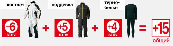 Пример использования одежды Shimano