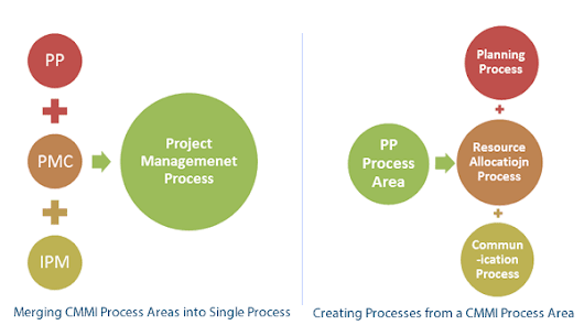 In context of CMMI, do we need to map every Process Area to a Process in the organization?