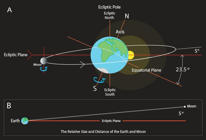 Tierra-Luna-Incline