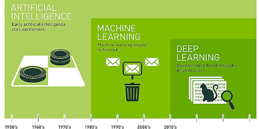 Fundamentals of AI - Machine Learning, Deep Learning, Robotics