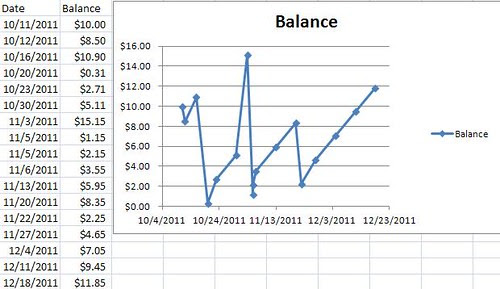 Visualizing Spending Impact with a Balance Chart