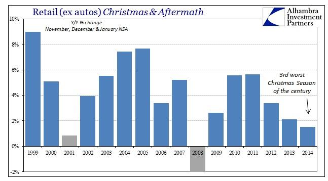 ABOOK Feb 2015 Retail Sales Retail exautuos Christmas