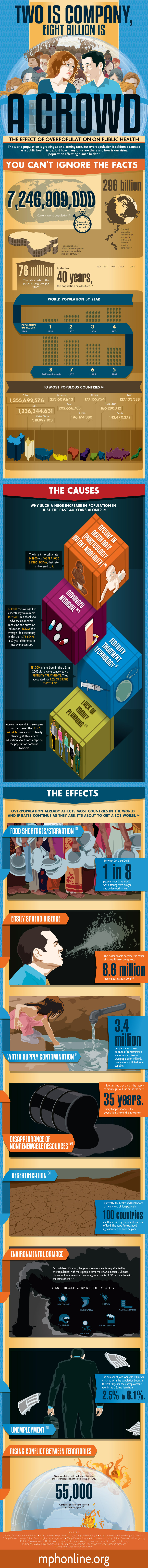 Infographic: The Effect of Overpopulation on Public Health #infographic