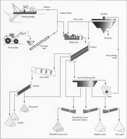 73 INFO M SAND MANUFACTURING PROCESS FLOW CHART PDF DOC