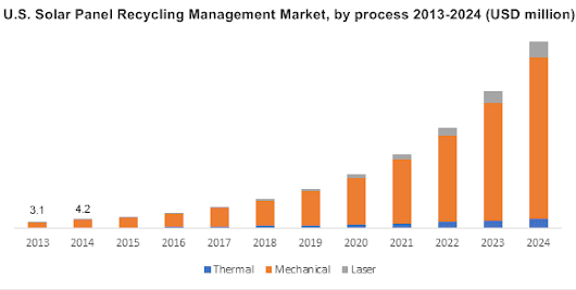 Solar Panel Recycling Management Market Outlook, Growth Forecast - 2024