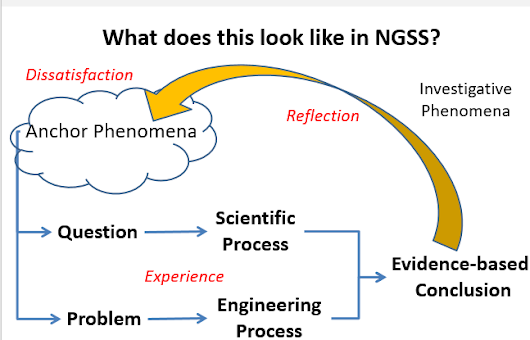 Connecting Phenomena with the Nature of Science & Engineering
