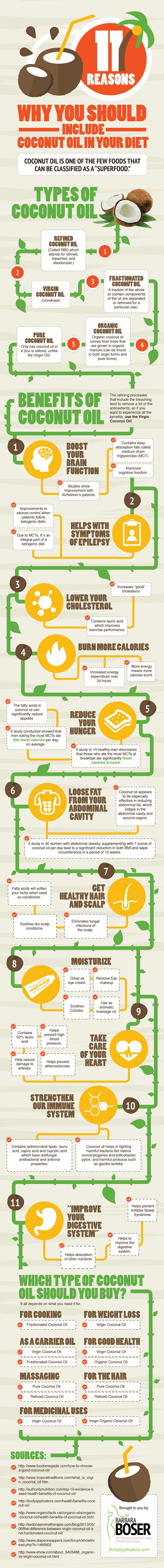 Infographic: 11 Reasons Why you Should Include Coconut Oil in your Diet