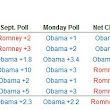 Oct. 8: A Great Poll for Romney, in Perspective