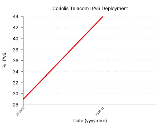IPv6 Trends, Coriolis Telecom Launches #IPv6 | World IPv6 Launch