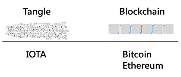 So sánh cấu trúc nền tảng Tangle của IOTA và Blockchain của Bitcoin, Ethereum và nhiều đồng tiền khác.