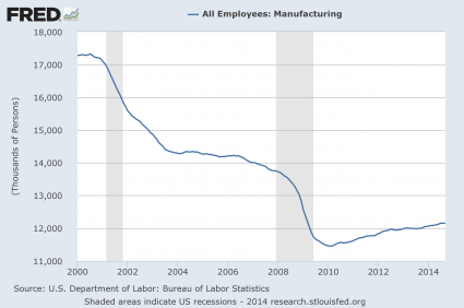 Manufacturing Employees 2014
