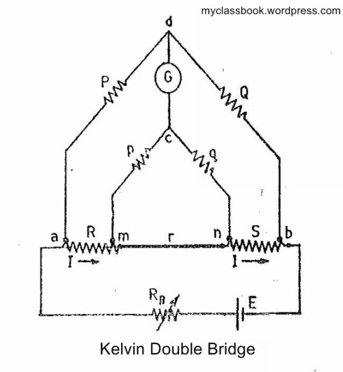 kelvin double bridge