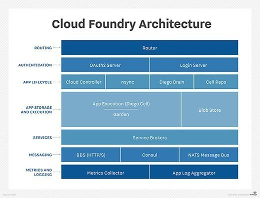 Cloud Foundry Container Runtime eases Kubernetes ops