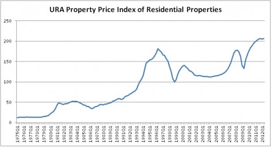 URA Property Price Index of Residential Properties as of 2012