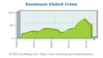 Kennesaw Violent Crime
