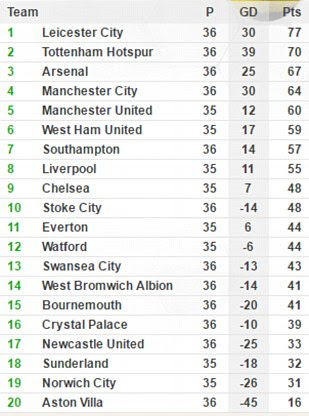 Leicester City sit proudly at the summit of the Premier League standings