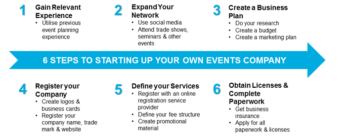 6steps_event_company