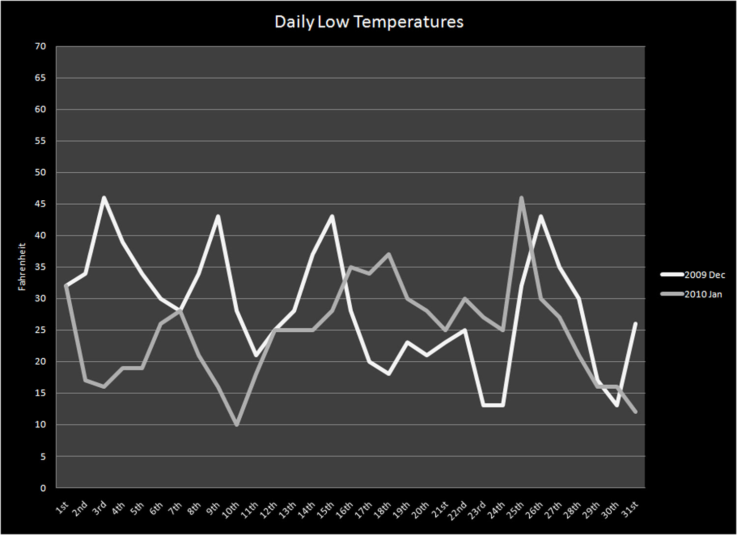 Low Temperatures - Dec 2009 vs. Jan 2010