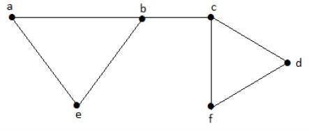 Maximal Independent Line Set