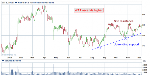 1-year chart of WAT (Waters Corporation)