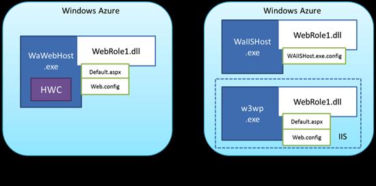 full iis app domain model
